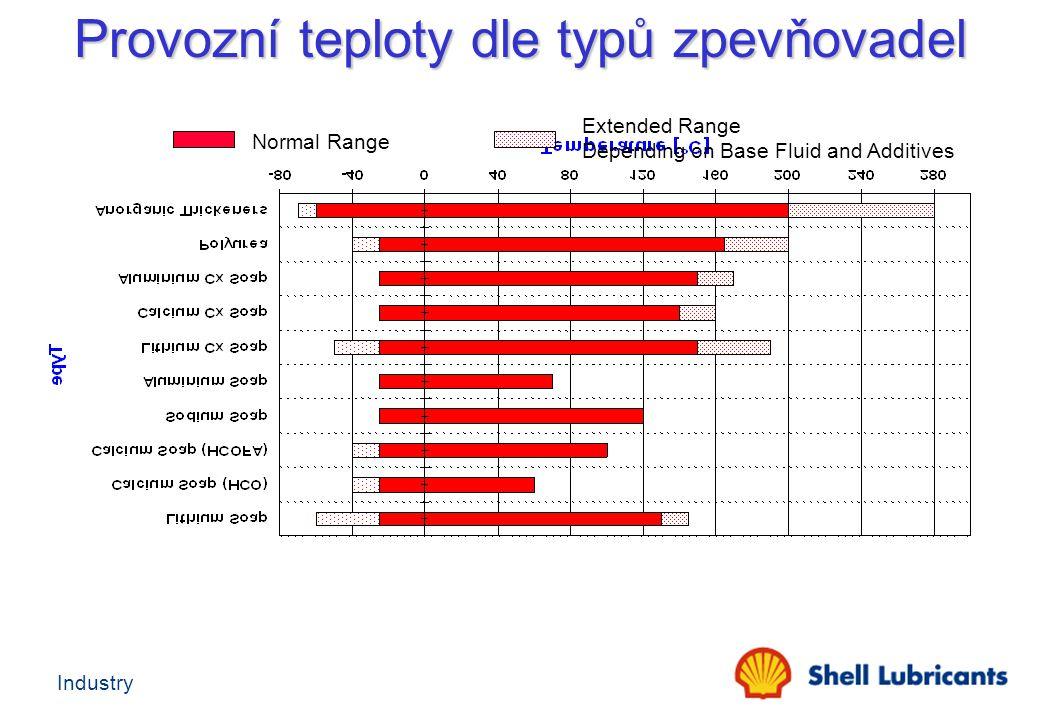 Industry Normal Range Extended Range Depending on Base Fluid and Additives Provozní teploty dle typů zpevňovadel