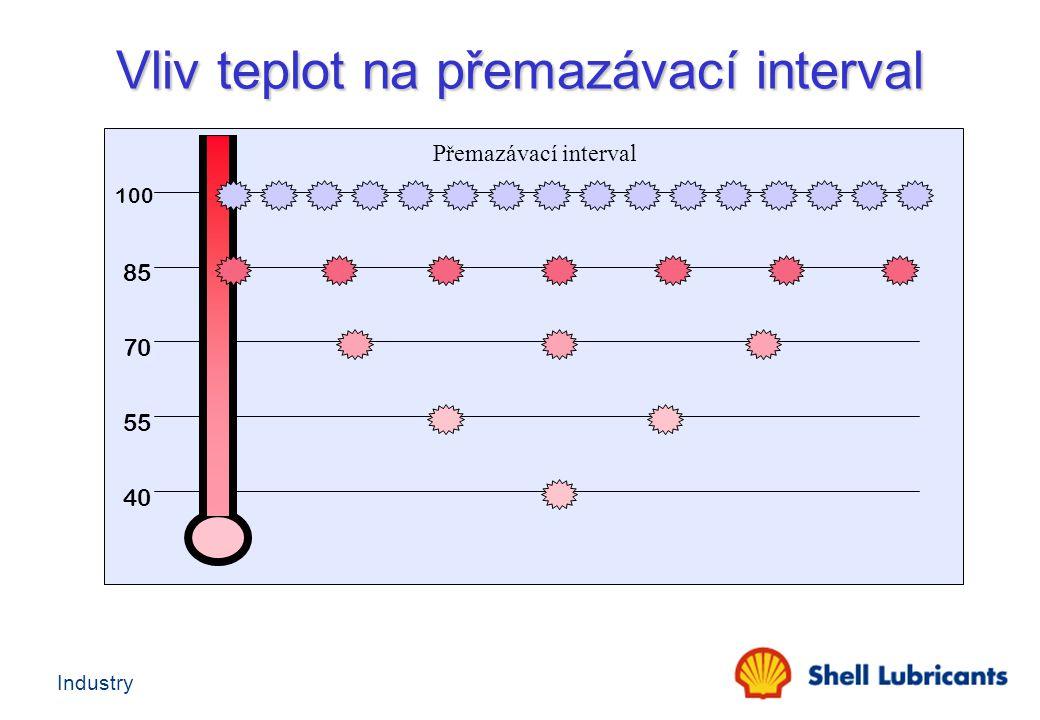 Industry Vliv teplot na přemazávací interval 100 85 70 55 40 Přemazávací interval