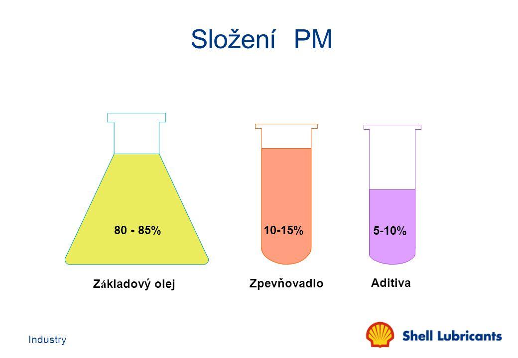 Industry Base oil (80 - 85%) Additives (5 - 10%) Thickener (10 - 15%) Grease Base oil (85 - 95%) Additives (5 - 15%) Oil Formulace plastických maziv Formulace olejů Rozdíly ve složení olejů a plastických maziv
