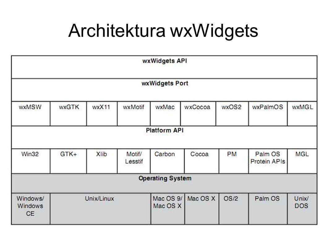 Architektura wxWidgets