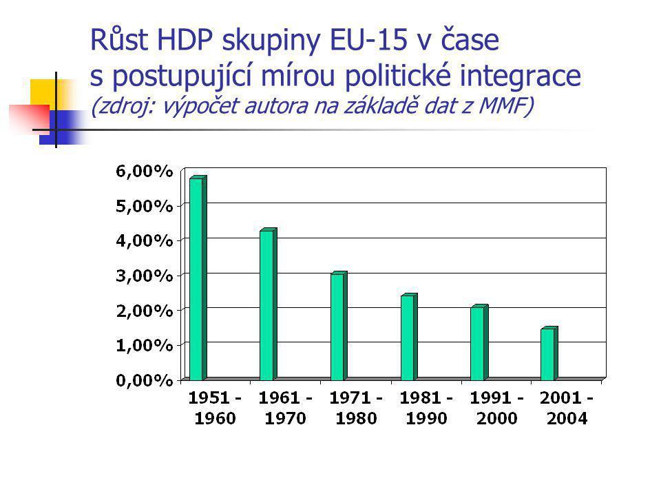 Růst HDP skupiny EU-15 v čase s postupující mírou politické integrace (zdroj: výpočet autora na základě dat z MMF)