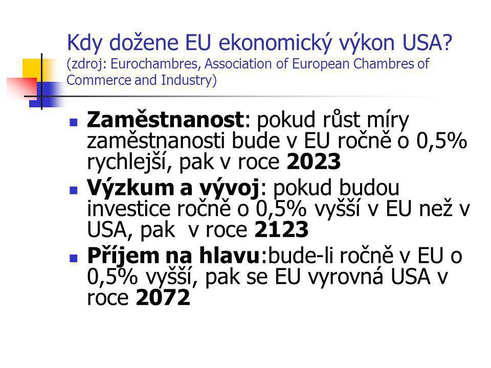 Kdy dožene EU ekonomický výkon USA.