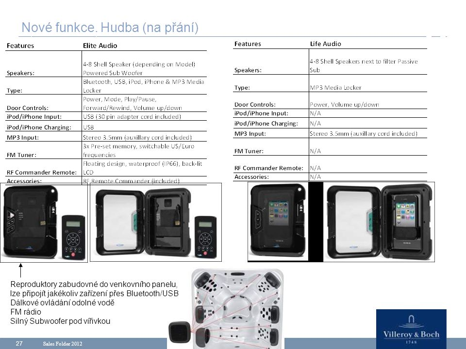 Sales Folder 2012 27 Nové funkce. Hudba (na přání) Reproduktory zabudovné do venkovního panelu, lze připojít jakékoliv zařízení přes Bluetooth/USB Dál