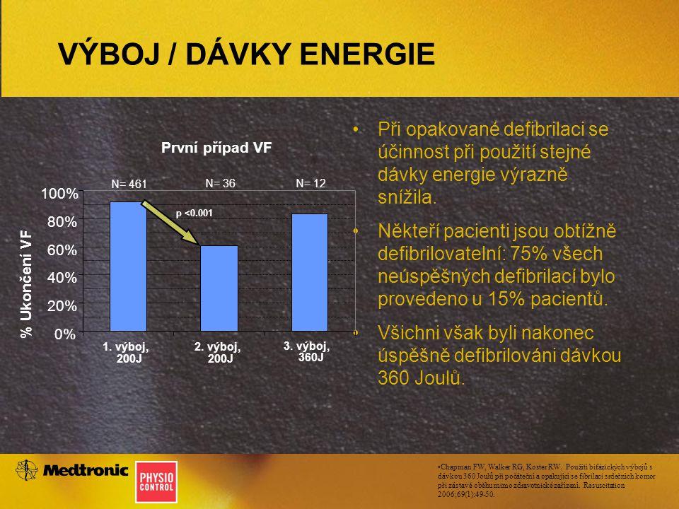 VÝBOJ / DÁVKY ENERGIE Při opakované defibrilaci se účinnost při použití stejné dávky energie výrazně snížila. Někteří pacienti jsou obtížně defibrilov