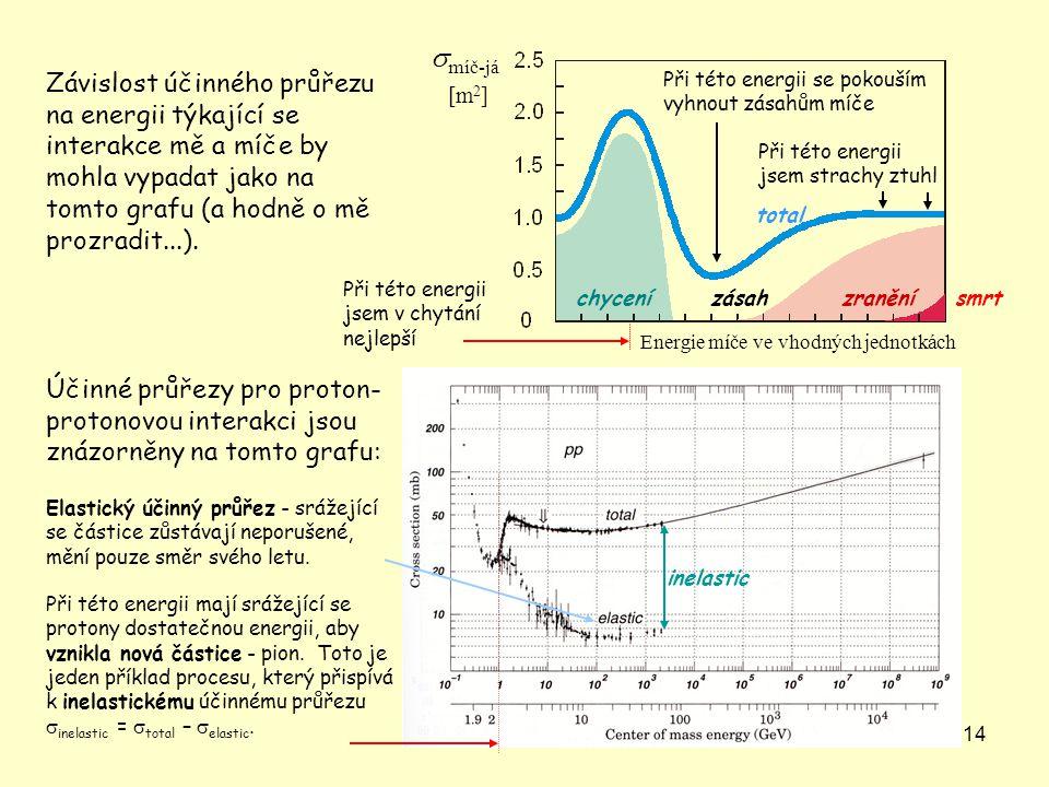 14 Závislost účinného průřezu na energii týkající se interakce mě a míče by mohla vypadat jako na tomto grafu (a hodně o mě prozradit...). Účinné průř