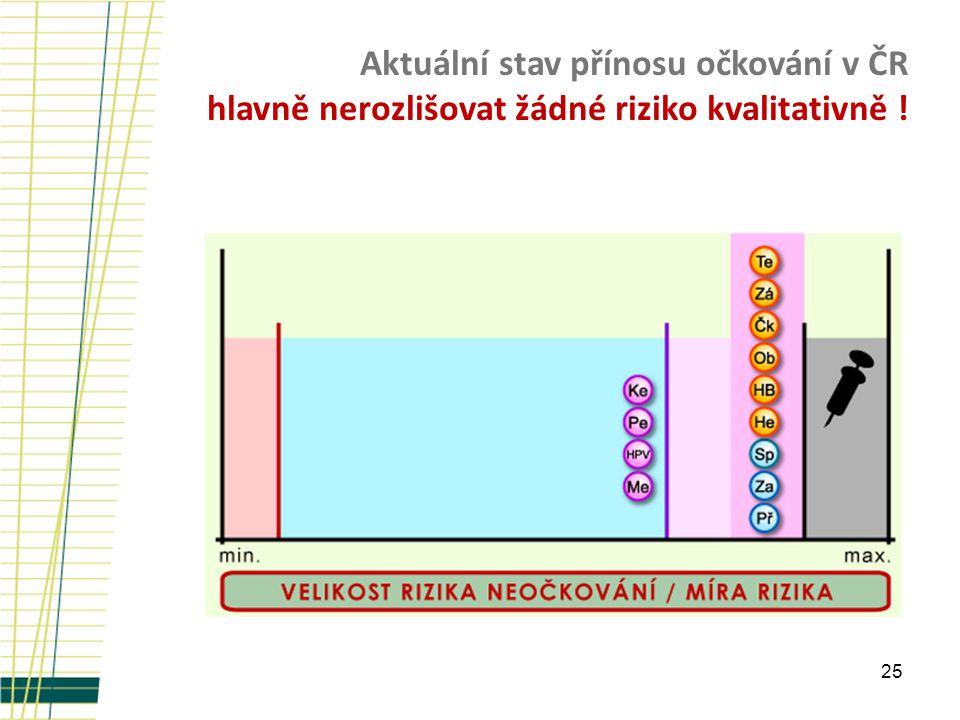 25 Aktuální stav přínosu očkování v ČR hlavně nerozlišovat žádné riziko kvalitativně !