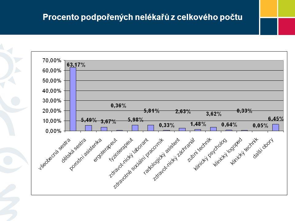 Procento podpořených nelékařů z celkového počtu