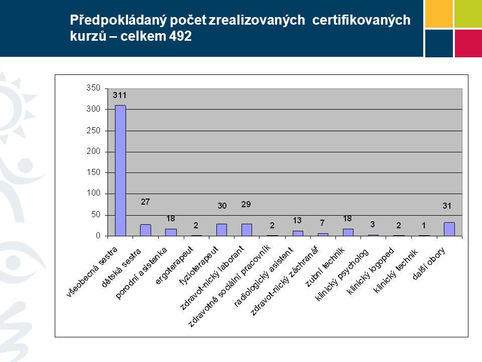 Předpokládaný počet zrealizovaných certifikovaných kurzů – celkem 492