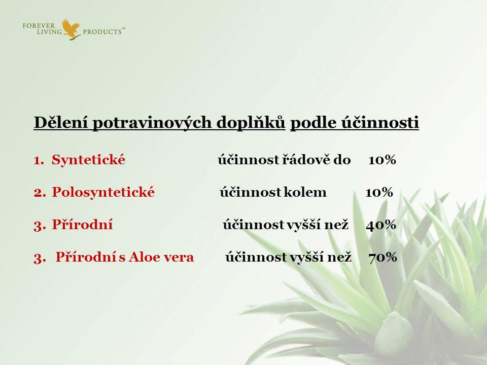 Dělení potravinových doplňků podle účinnosti 1.Syntetické účinnost řádově do 10% 2.Polosyntetické účinnost kolem 10% 3.Přírodní účinnost vyšší než 40%