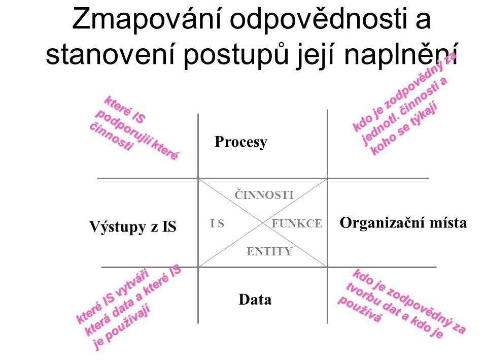 Zmapování odpovědnosti a stanovení postupů její naplnění ČINNOSTI ENTITY FUNKCEI S kdo je zodpovědný za tvorbu dat a kdo je používá Procesy Organizačn