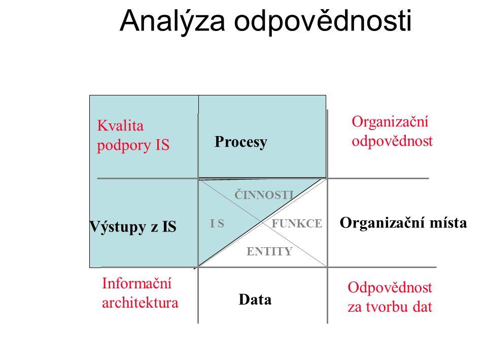 Analýza odpovědnosti ČINNOSTI ENTITY FUNKCEI S Organizační odpovědnost Odpovědnost za tvorbu dat Kvalita podpory IS Informační architektura Procesy Or