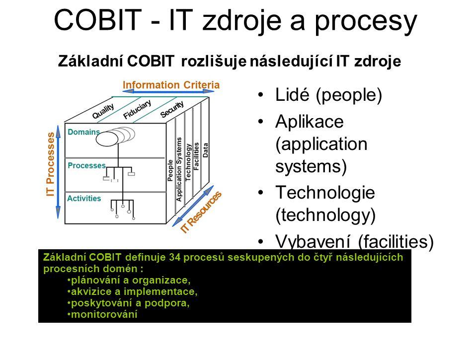 COBIT - IT zdroje a procesy Lidé (people) Aplikace (application systems) Technologie (technology) Vybavení (facilities) Data (data) Základní COBIT roz