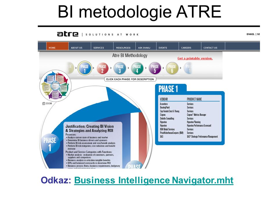 BI metodologie ATRE Odkaz: Business Intelligence Navigator.mhtBusiness Intelligence Navigator.mht