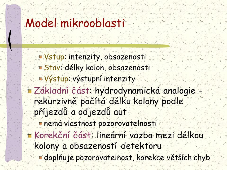 Model mikrooblasti Vstup: intenzity, obsazenosti Stav: délky kolon, obsazenosti Výstup: výstupní intenzity Základní část: hydrodynamická analogie - rekurzivně počítá délku kolony podle příjezdů a odjezdů aut nemá vlastnost pozorovatelnosti Korekční část: lineární vazba mezi délkou kolony a obsazeností detektoru doplňuje pozorovatelnost, korekce větších chyb