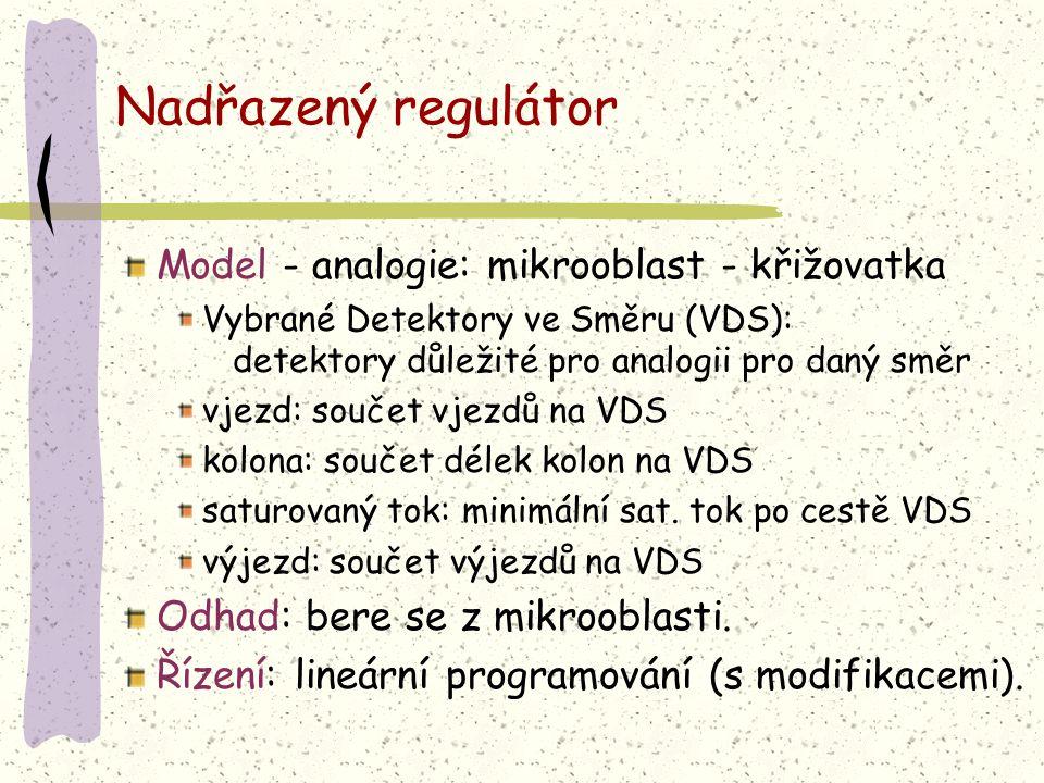 Nadřazený regulátor Model - analogie: mikrooblast - křižovatka Vybrané Detektory ve Směru (VDS): detektory důležité pro analogii pro daný směr vjezd:
