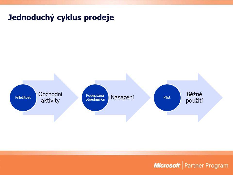 Jednoduchý cyklus prodeje Obchodní aktivity Příležitost Nasazení Podepsaná objednávka Běžné použití Pilot