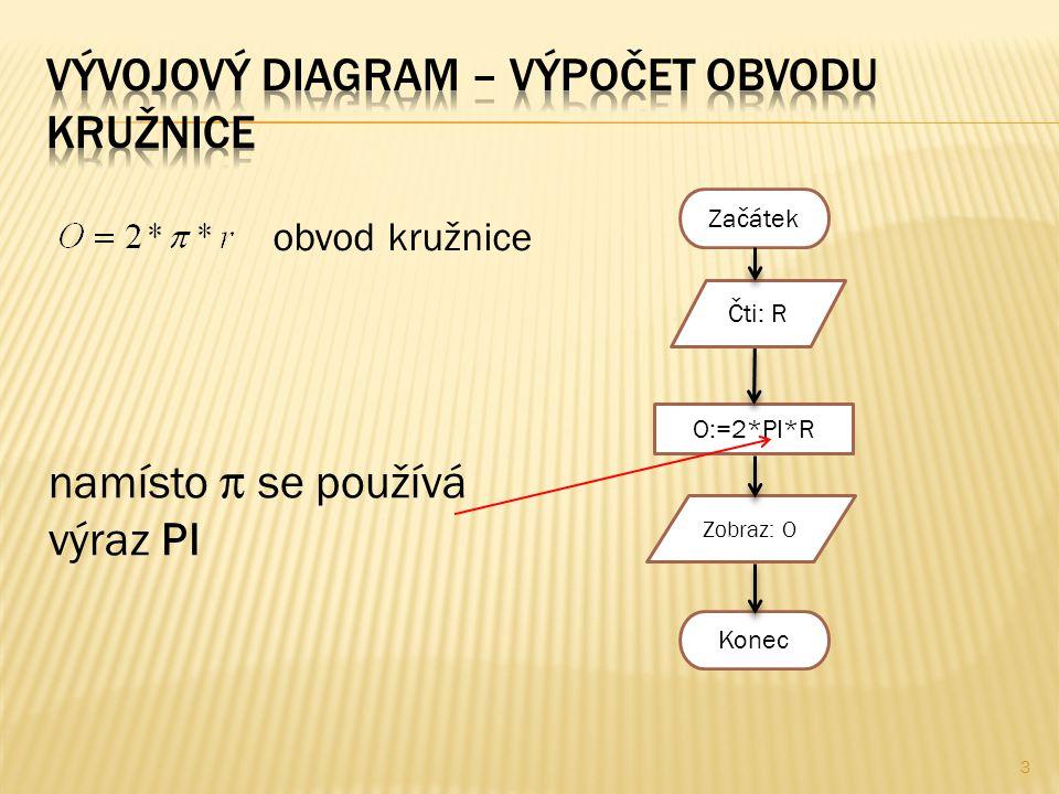Začátek O:=2*PI*R Zobraz: O Konec Čti: R namísto  se používá výraz PI obvod kružnice 3