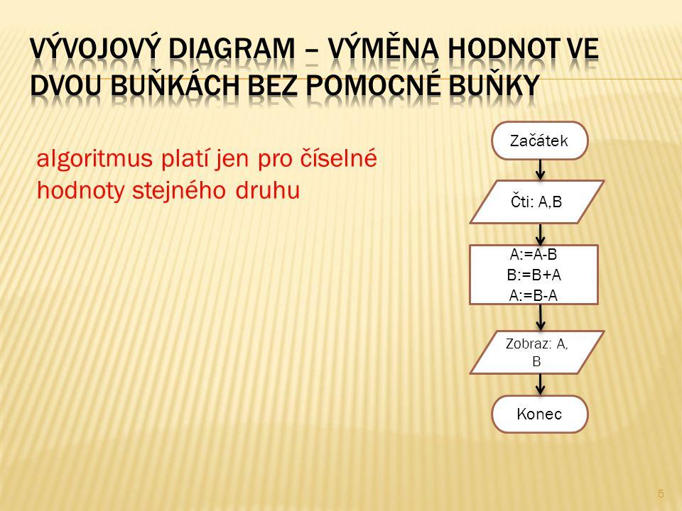 Začátek A:=A-B B:=B+A A:=B-A Zobraz: A, B Konec Čti: A,B algoritmus platí jen pro číselné hodnoty stejného druhu 5