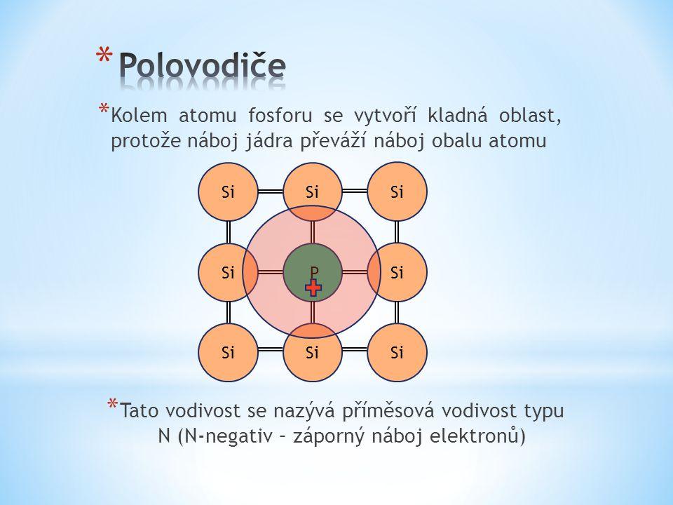 * Kolem atomu fosforu se vytvoří kladná oblast, protože náboj jádra převáží náboj obalu atomu Si P * Tato vodivost se nazývá příměsová vodivost typu N