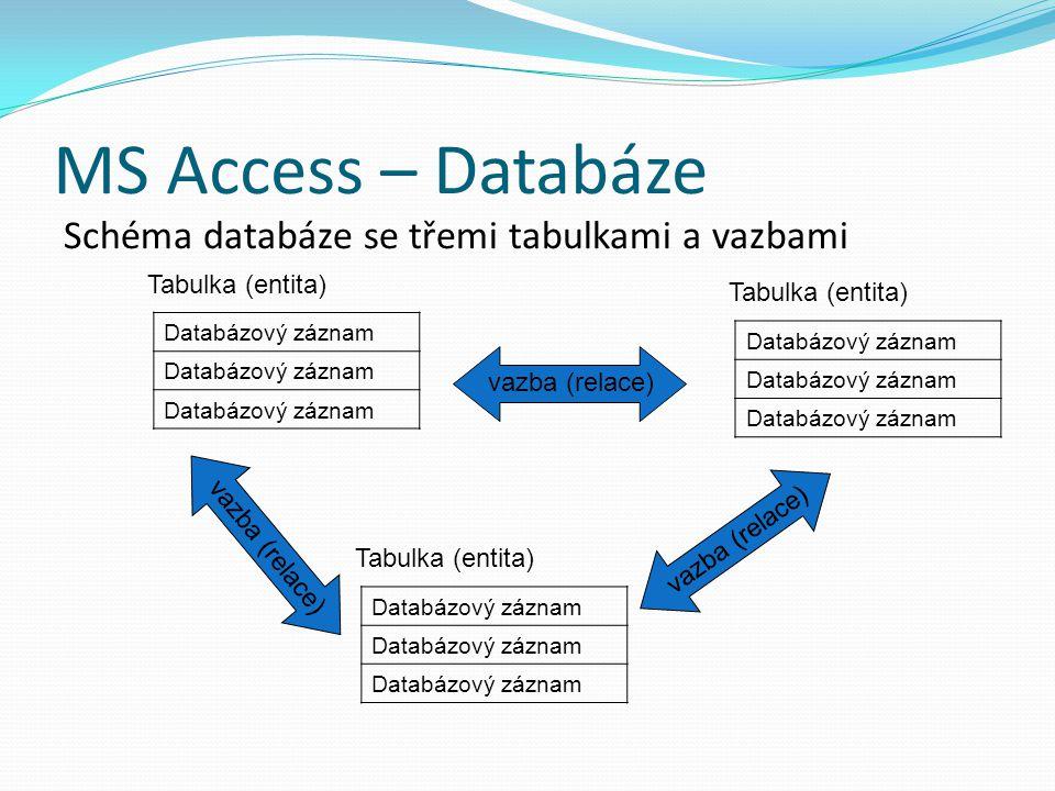 MS Access – Databáze Schéma databáze se třemi tabulkami a vazbami Tabulka (entita) Databázový záznam Tabulka (entita) Databázový záznam Tabulka (entit