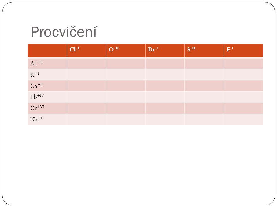 Procvičení Cl -I O -II Br -I S -II F -I Al +III K +I Ca +II Pb +IV Cr +VI Na +I
