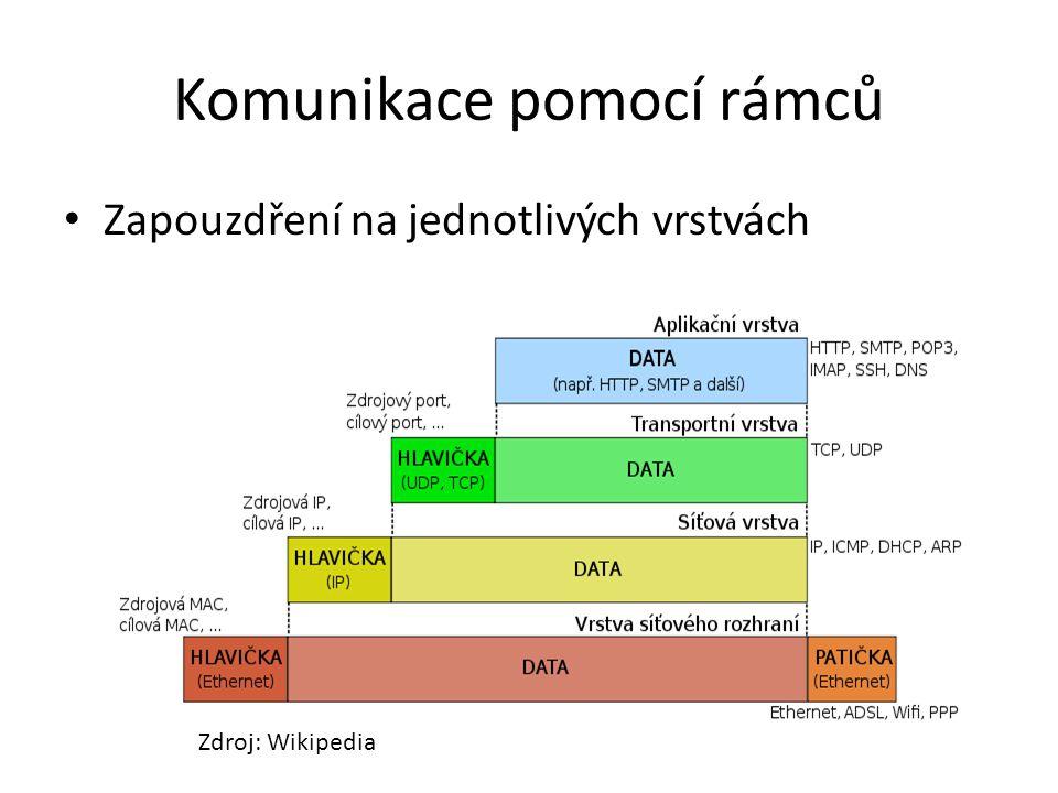 Komunikace pomocí rámců Zapouzdření na jednotlivých vrstvách Zdroj: Wikipedia