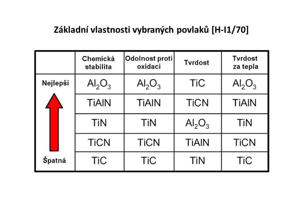 Základní vlastnosti vybraných povlaků [H-I1/70]