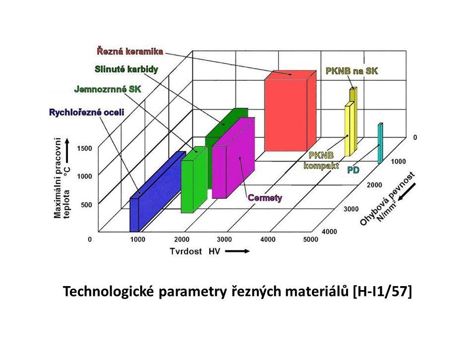 Technologické parametry řezných materiálů [H-I1/57]