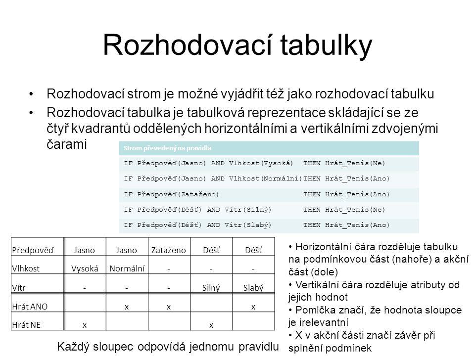 Rozhodovací tabulky Rozhodovací strom je možné vyjádřit též jako rozhodovací tabulku Rozhodovací tabulka je tabulková reprezentace skládající se ze čtyř kvadrantů oddělených horizontálními a vertikálními zdvojenými čarami PředpověďJasno ZataženoDéšť VlhkostVysokáNormální--- Vítr---SilnýSlabý Hrát ANO xx x Hrát NEx x Strom převedený na pravidla IF Předpověď(Jasno) AND Vlhkost(Vysoká) THEN Hrát_Tenis(Ne) IF Předpověď(Jasno) AND Vlhkost(Normální)THEN Hrát_Tenis(Ano) IF Předpověď(Zataženo) THEN Hrát_Tenis(Ano) IF Předpověď(Déšť) AND Vítr(Silný) THEN Hrát_Tenis(Ne) IF Předpověď(Déšť) AND Vítr(Slabý) THEN Hrát_Tenis(Ano) Horizontální čára rozděluje tabulku na podmínkovou část (nahoře) a akční část (dole) Vertikální čára rozděluje atributy od jejich hodnot Pomlčka značí, že hodnota sloupce je irelevantní X v akční části značí závěr při splnění podmínek Každý sloupec odpovídá jednomu pravidlu