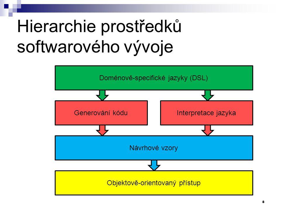 Hierarchie prostředků softwarového vývoje Doménově-specifické jazyky (DSL)Návrhové vzory Objektově-orientovaný přístup Generování kóduInterpretace jaz