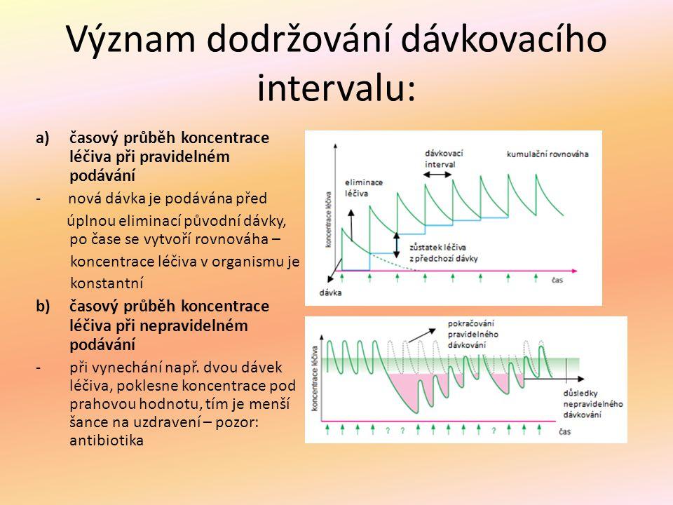 Význam dodržování dávkovacího intervalu: a)časový průběh koncentrace léčiva při pravidelném podávání - nová dávka je podávána před úplnou eliminací pů