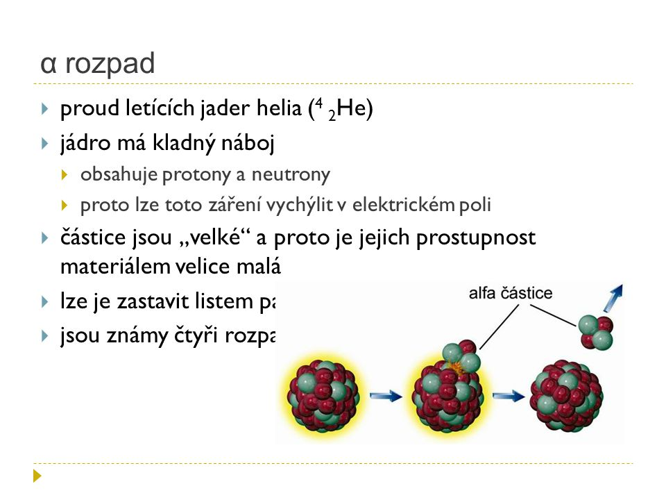 α rozpad  proud letících jader helia ( 4 2 He)  jádro má kladný náboj  obsahuje protony a neutrony  proto lze toto záření vychýlit v elektrickém p