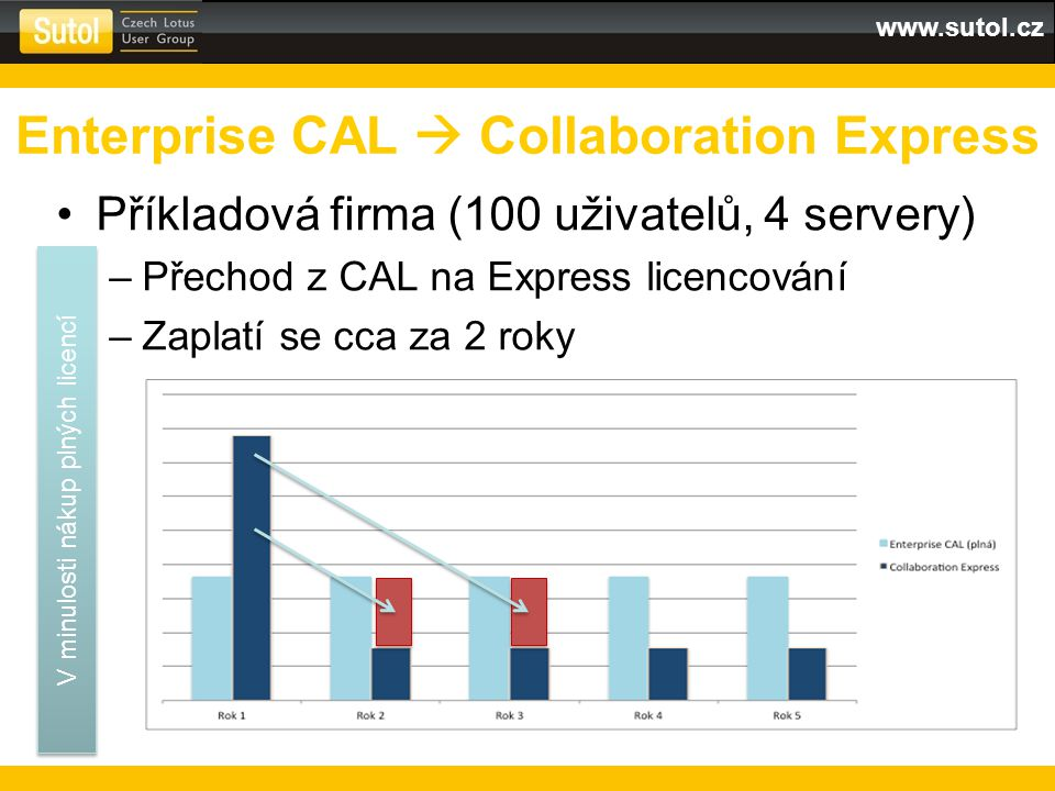 www.sutol.cz Příkladová firma (100 uživatelů, 4 servery) –Přechod z CAL na Express licencování –Zaplatí se cca za 2 roky Enterprise CAL  Collaboration Express V minulosti nákup plných licencí