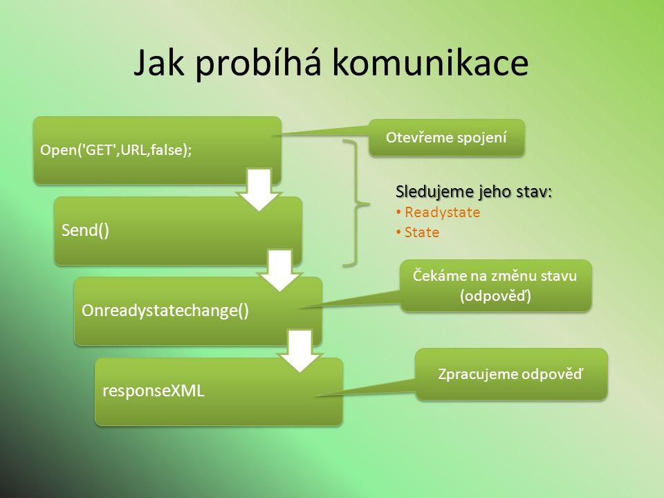 Jak probíhá komunikace Open( GET ,URL,false); Send()Onreadystatechange()responseXML Otevřeme spojení Sledujeme jeho stav: Readystate State Čekáme na změnu stavu (odpověď) Zpracujeme odpověď