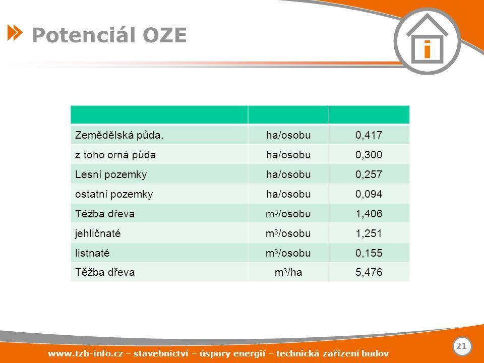 www.tzb-info.cz – stavebnictví – úspory energií – technická zařízení budov 21 Potenciál OZE Zemědělská půda.ha/osobu0,417 z toho orná půdaha/osobu0,30