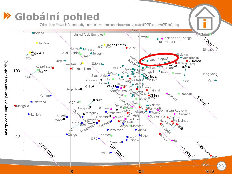 Globální pohled 23 Zdroj: http://www.inference.phy.cam.ac.uk/sustainable/book/data/powerd/PPPersonVsPDen2.png
