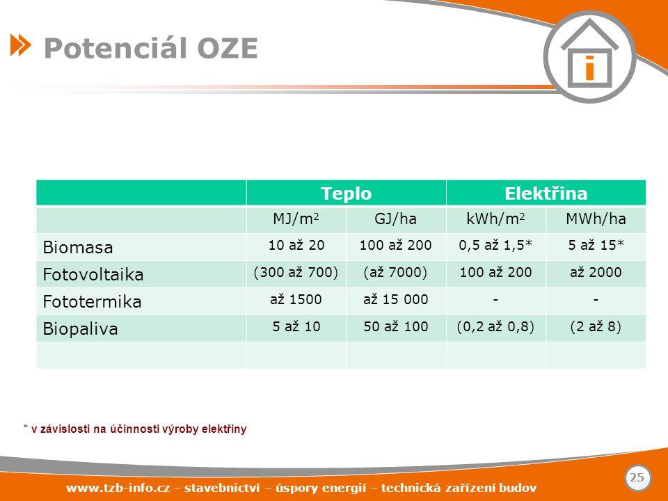 www.tzb-info.cz – stavebnictví – úspory energií – technická zařízení budov 25 Potenciál OZE TeploElektřina MJ/m 2 GJ/hakWh/m 2 MWh/ha Biomasa 10 až 20