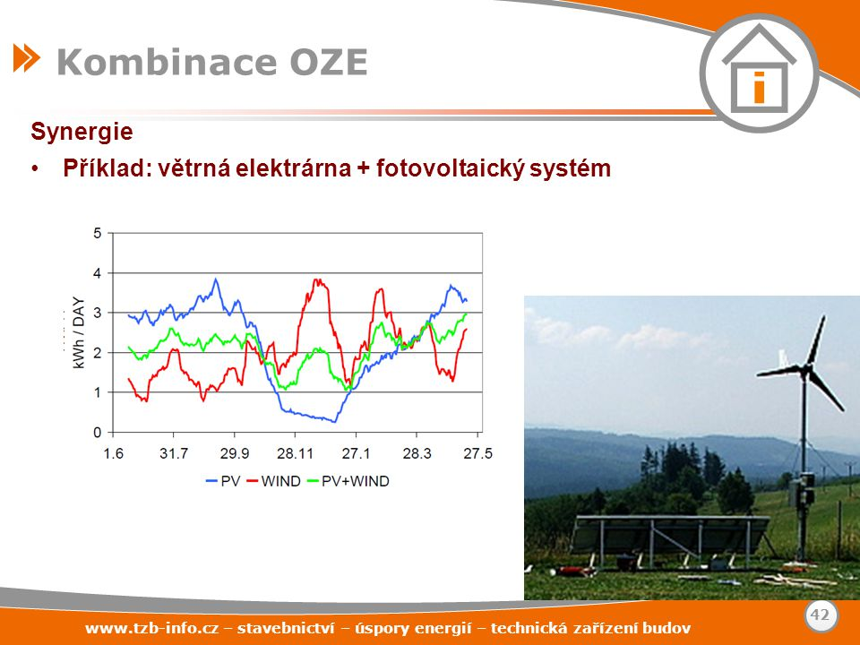 Synergie Příklad: větrná elektrárna + fotovoltaický systém Kombinace OZE www.tzb-info.cz – stavebnictví – úspory energií – technická zařízení budov 42