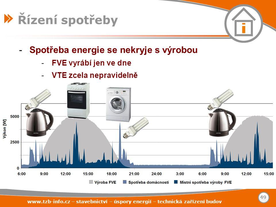 www.tzb-info.cz – stavebnictví – úspory energií – technická zařízení budov 49 Řízení spotřeby -Spotřeba energie se nekryje s výrobou -FVE vyrábí jen v