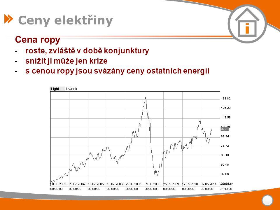 Cena ropy -roste, zvláště v době konjunktury -snížit ji může jen krize -s cenou ropy jsou svázány ceny ostatních energií Ceny elektřiny
