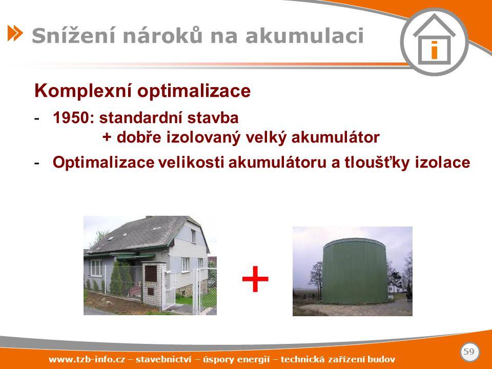 www.tzb-info.cz – stavebnictví – úspory energií – technická zařízení budov 59 Snížení nároků na akumulaci Komplexní optimalizace -1950: standardní sta