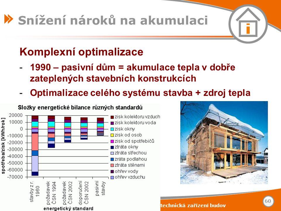 www.tzb-info.cz – stavebnictví – úspory energií – technická zařízení budov 60 Snížení nároků na akumulaci Komplexní optimalizace -1990 – pasivní dům =