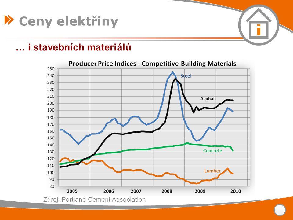 … i stavebních materiálů Zdroj: Portland Cement Association Ceny elektřiny