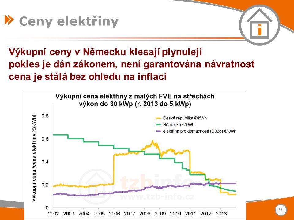 Výkupní ceny v Německu klesají plynuleji pokles je dán zákonem, není garantována návratnost cena je stálá bez ohledu na inflaci www.tzb-info.cz – stav