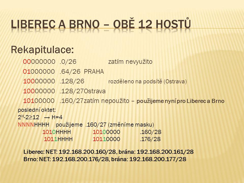Rekapitulace: 00000000.0/26zatím nevyužito 01000000.64/26PRAHA 10000000.128/26 rozděleno na podsítě (Ostrava) 10000000.128/27Ostrava 10100000.160/27zatím nepoužito – použijeme nyní pro Liberec a Brno poslední oktet: 2 H -2≥12 → H=4 NNNNHHHH použijeme.160/27 (změníme masku) 1010HHHH 10100000.160/28 1011HHHH 10110000.176/28 Liberec: NET: 192.168.200.160/28, brána: 192.168.200.161/28 Brno: NET: 192.168.200.176/28, brána: 192.168.200.177/28
