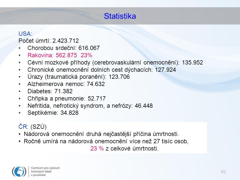 Statistika USA: Počet úmrtí: 2.423.712 Chorobou srdeční: 616.067 Rakovina: 562.875 23% Cévní mozkové příhody (cerebrovaskulární onemocnění): 135.952 C