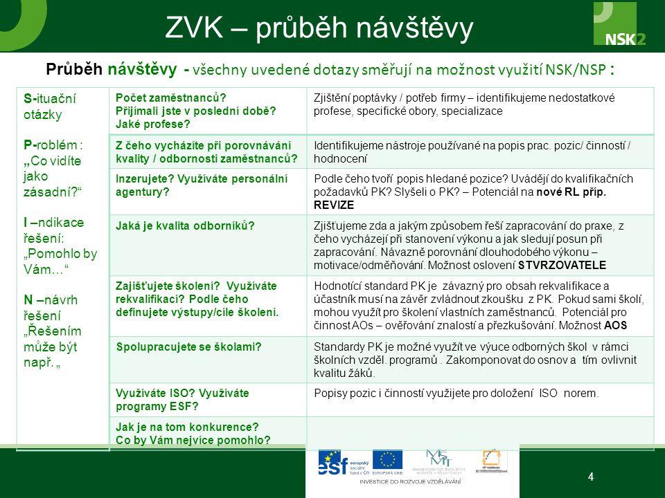 """ZVK – průběh návštěvy 4 Průběh návštěvy - všechny uvedené dotazy směřují na možnost využití NSK/NSP : S-ituační otázky P-roblém : """"Co vidíte jako zása"""