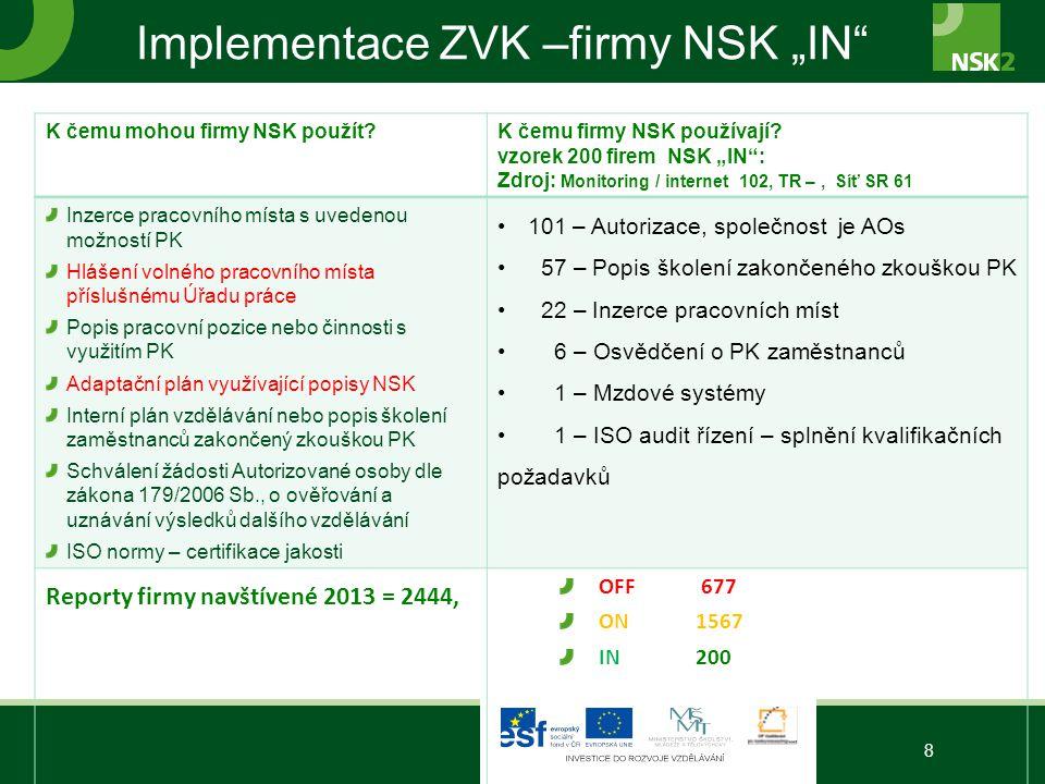 "Implementace ZVK –firmy NSK ""IN"" 8 K čemu mohou firmy NSK použít?K čemu firmy NSK používají? vzorek 200 firem NSK ""IN"": Zdroj: Monitoring / internet 1"