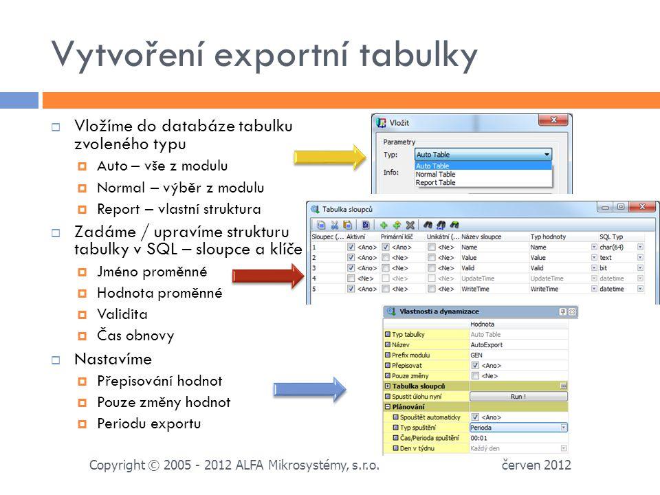 Vytvoření exportní tabulky  Vložíme do databáze tabulku zvoleného typu  Auto – vše z modulu  Normal – výběr z modulu  Report – vlastní struktura  Zadáme / upravíme strukturu tabulky v SQL – sloupce a klíče  Jméno proměnné  Hodnota proměnné  Validita  Čas obnovy  Nastavíme  Přepisování hodnot  Pouze změny hodnot  Periodu exportu červen 2012 Copyright © 2005 - 2012 ALFA Mikrosystémy, s.r.o.