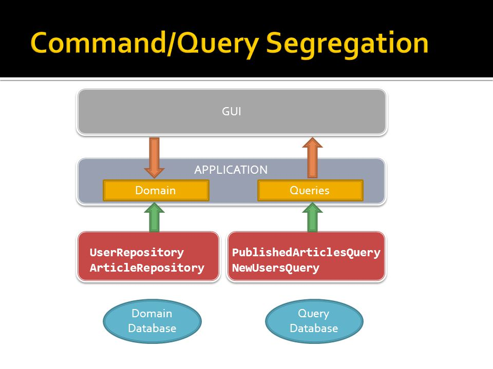 APPLICATION GUI UserRepository ArticleRepository DomainQueries PublishedArticlesQuery NewUsersQuery Domain Database Query Database